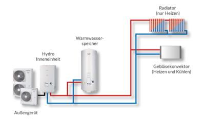 1 Zone mit Heiz- und Kühlfunktion