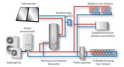 2 Zonen mit Solar- und Kühlfunktion