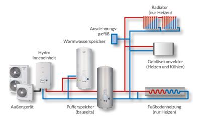 2 Zonen mit Pufferspeicher und Kühlfunktion