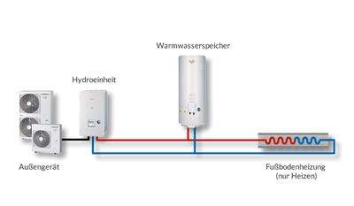 1 Zone mit Heizfunktion und Warmwasserbereitung