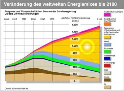 Energiemix - Quelle : solarwirtschaft.de